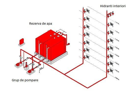 Instalatii De Stingere Cu Hidranti Interiori Stingshop Ro