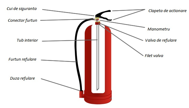 Stingatoare de incendiu